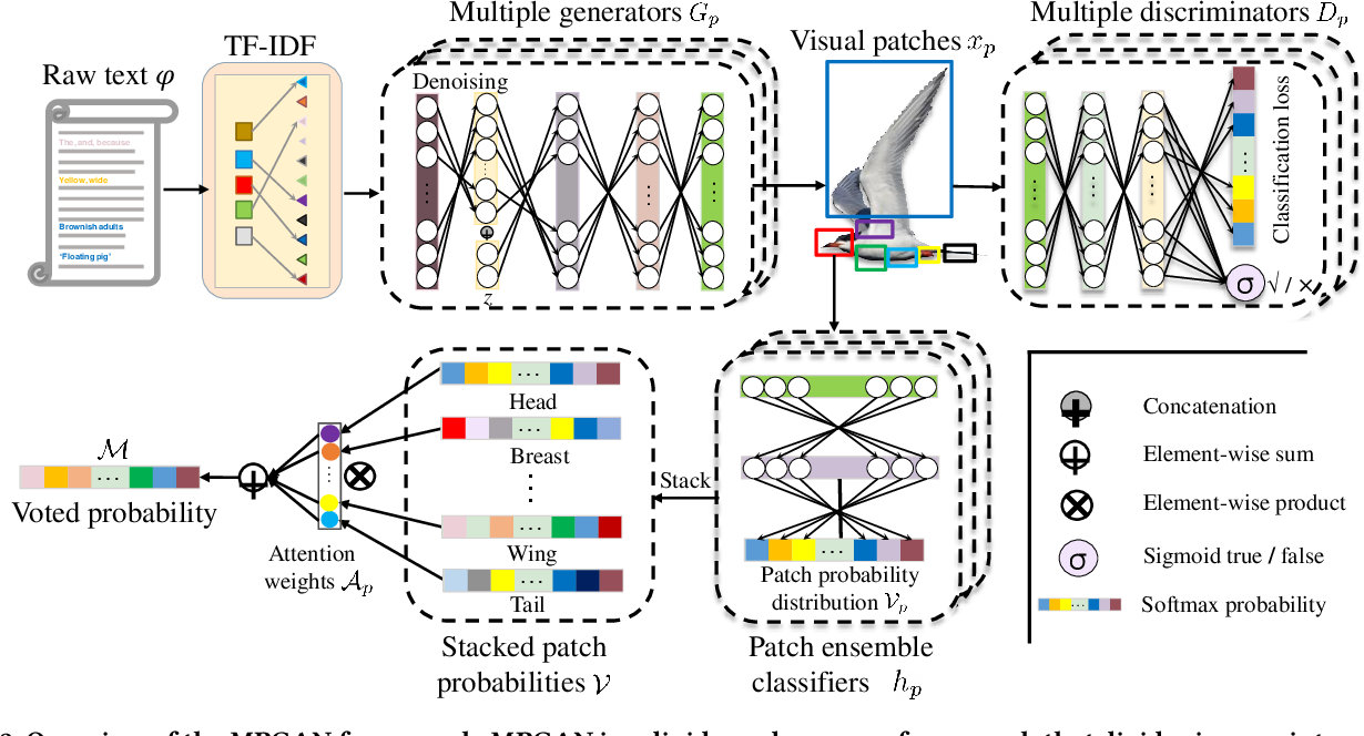 Figure 3 for Rethinking Generative Zero-Shot Learning: An Ensemble Learning Perspective for Recognising Visual Patches