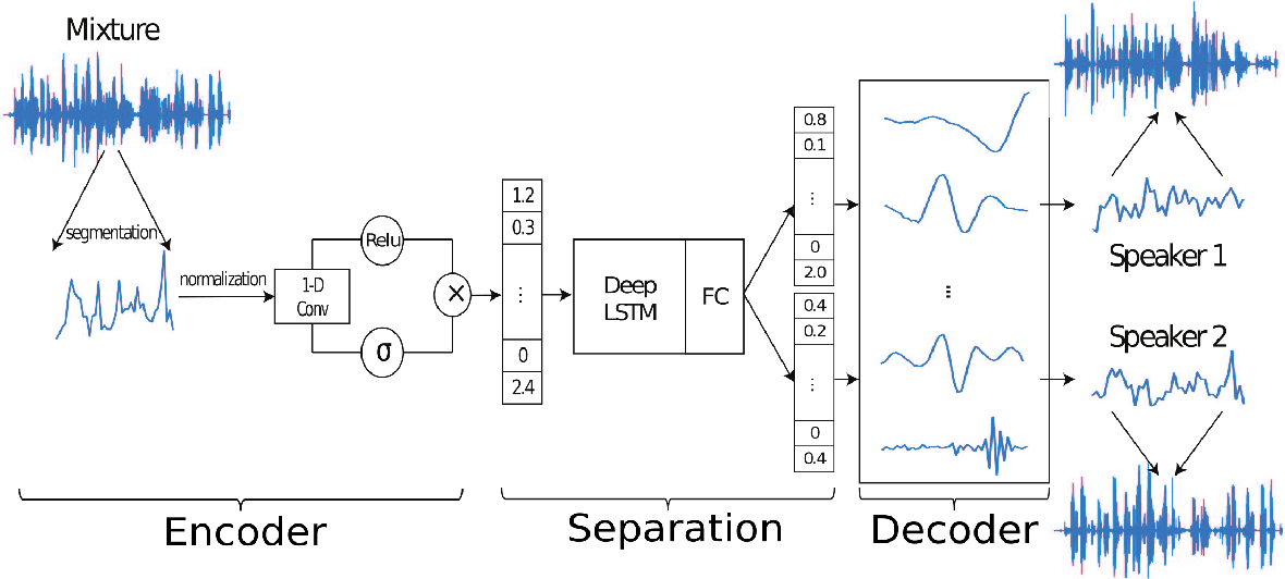 Figure 1 for TasNet: time-domain audio separation network for real-time, single-channel speech separation