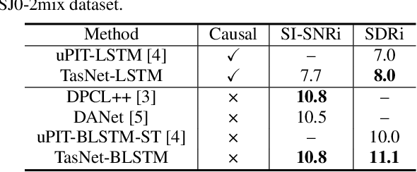 Figure 2 for TasNet: time-domain audio separation network for real-time, single-channel speech separation