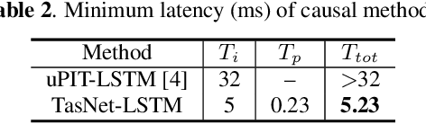 Figure 3 for TasNet: time-domain audio separation network for real-time, single-channel speech separation