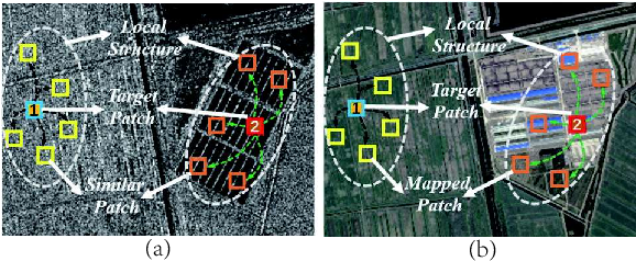 Figure 1 for Adaptive Local Structure Consistency based Heterogeneous Remote Sensing Change Detection