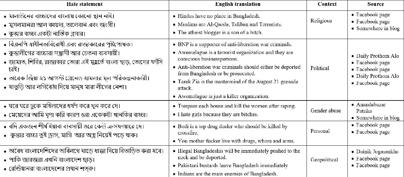 Figure 1 for Classification Benchmarks for Under-resourced Bengali Language based on Multichannel Convolutional-LSTM Network