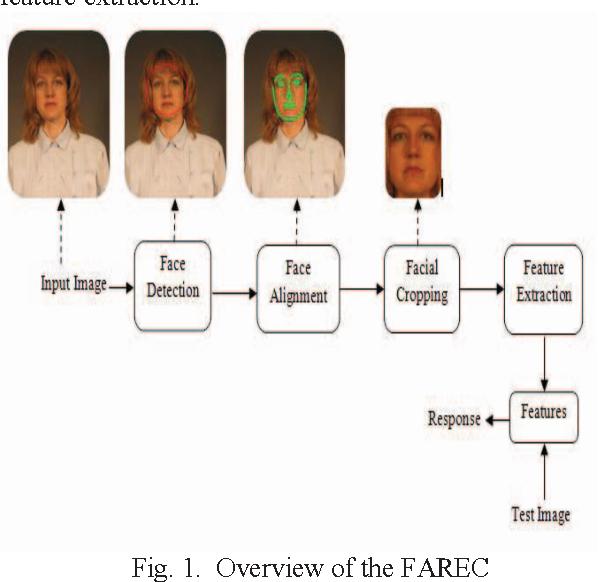 Figure 1 from FAREC — CNN based efficient face recognition technique