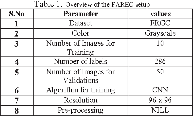 Table 1 from FAREC — CNN based efficient face recognition technique