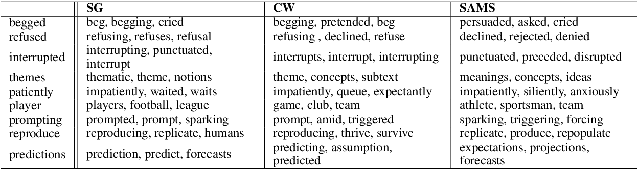 Figure 2 for Syntax-Aware Multi-Sense Word Embeddings for Deep Compositional Models of Meaning