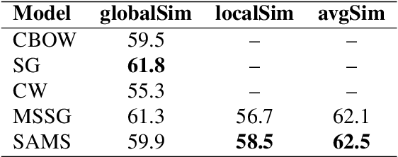 Figure 4 for Syntax-Aware Multi-Sense Word Embeddings for Deep Compositional Models of Meaning