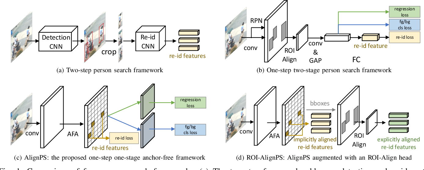 Figure 1 for Efficient Person Search: An Anchor-Free Approach