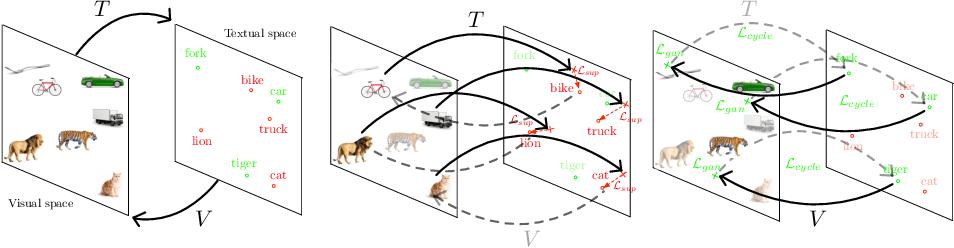 Figure 1 for Transductive Zero-Shot Learning using Cross-Modal CycleGAN