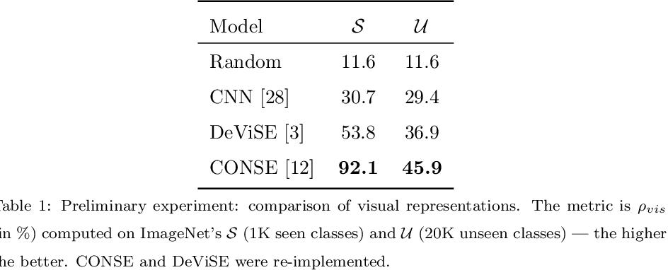 Figure 2 for Transductive Zero-Shot Learning using Cross-Modal CycleGAN