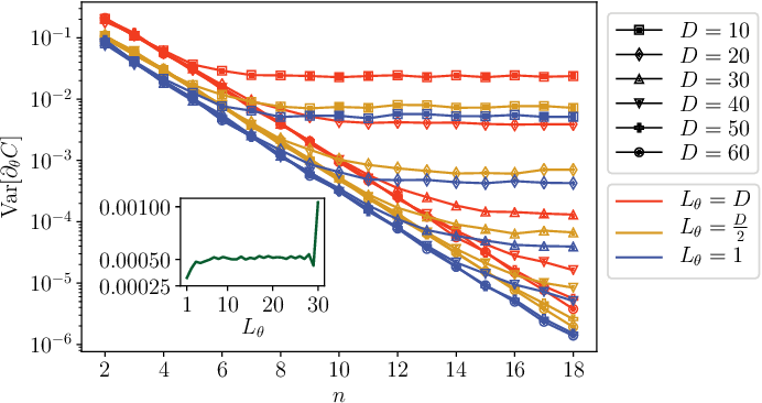Figure 3 for Equivalence of quantum barren plateaus to cost concentration and narrow gorges