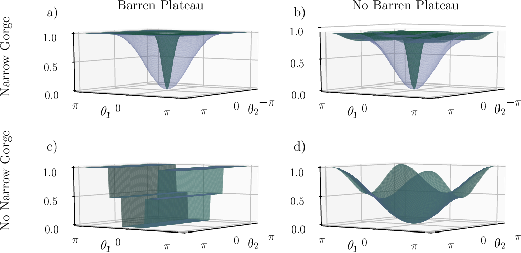 Figure 1 for Equivalence of quantum barren plateaus to cost concentration and narrow gorges