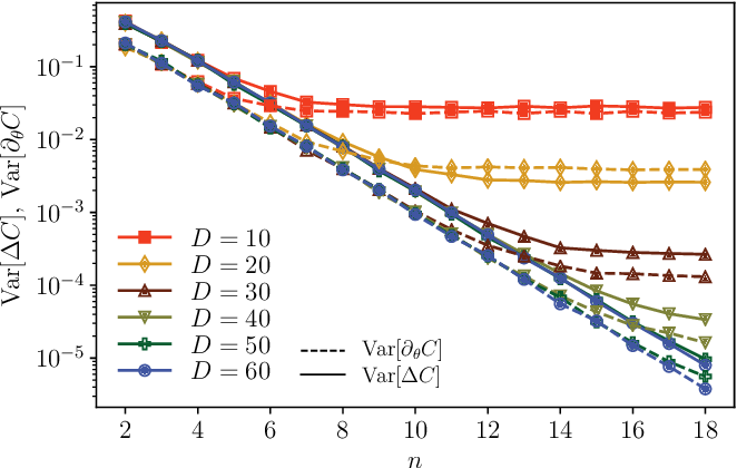Figure 2 for Equivalence of quantum barren plateaus to cost concentration and narrow gorges