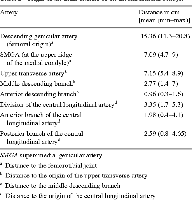 Table 2 Origin of the main arteries of the medial femoral condyle