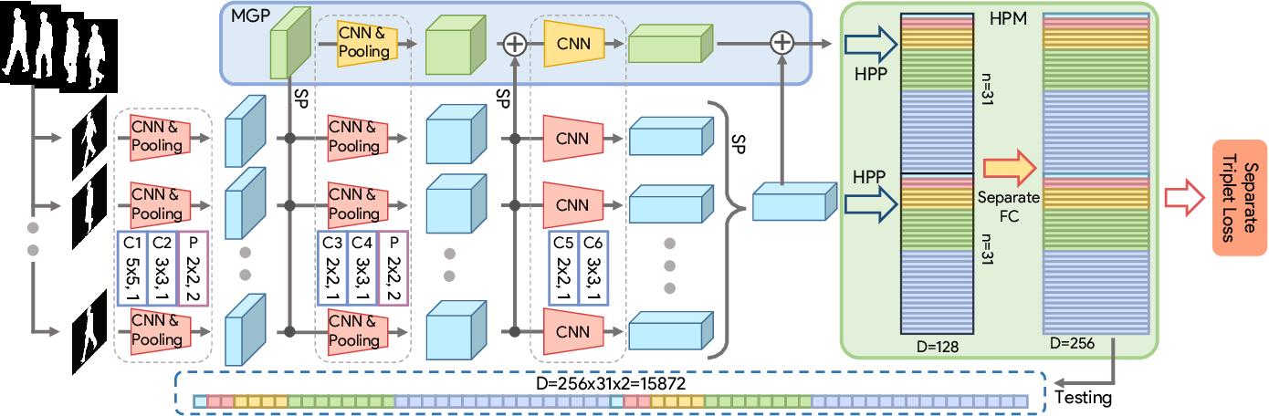 Figure 3 for GaitSet: Regarding Gait as a Set for Cross-View Gait Recognition