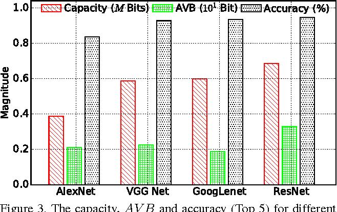 Figure 3 for Deep Neural Network Capacity