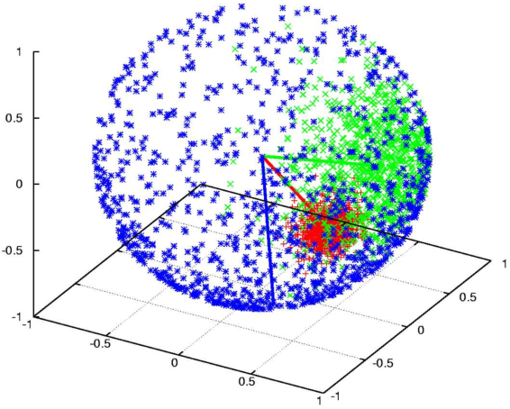 Figure 1 for Directional Statistics-based Deep Metric Learning for Image Classification and Retrieval