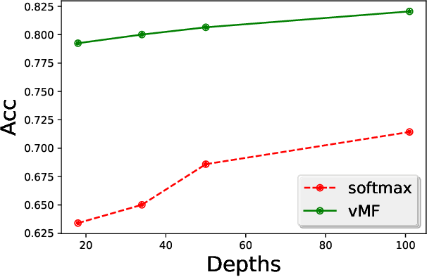 Figure 4 for Directional Statistics-based Deep Metric Learning for Image Classification and Retrieval