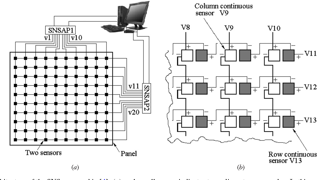 Figure 18. Architecture of the SNS proposed in [4]: (a) each small square indicates two adjacent sensor nodes. In this example, there are ten row continuous sensors and ten column continuous sensors; (b) the magnified view at the right shows the detail of sensors arrangement to form row continuous sensors and column continuous sensors.