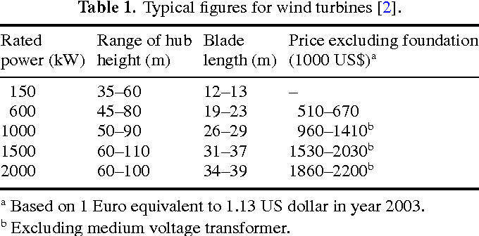 Table 1. Typical figures for wind turbines [2].