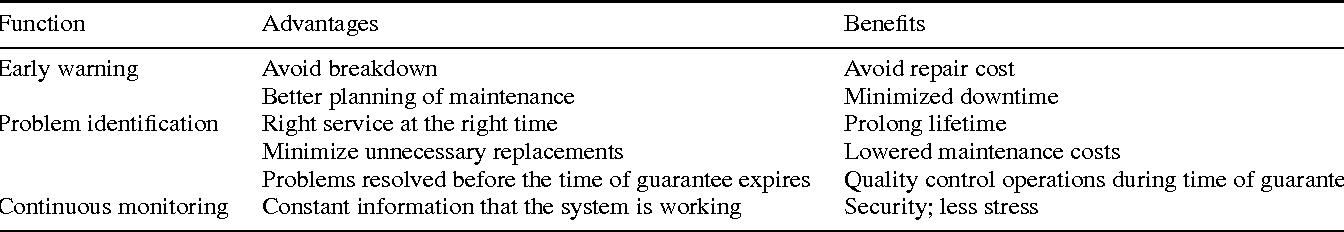 Table 2. Wind turbine SHM system categorized by characteristics [3].