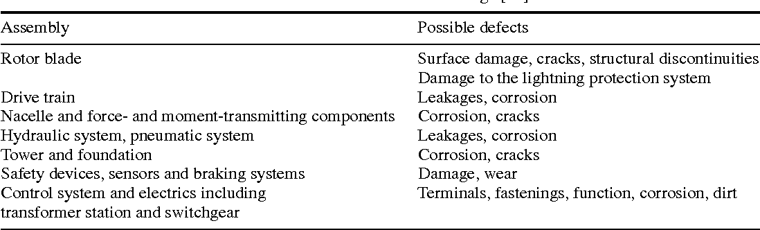 Table 3. Possible wind turbine damage [12].