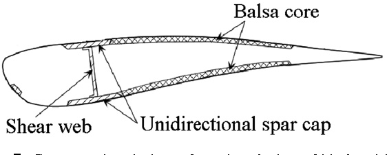 Figure 7. Cross-sectional view of another design of blade with a spar cap.