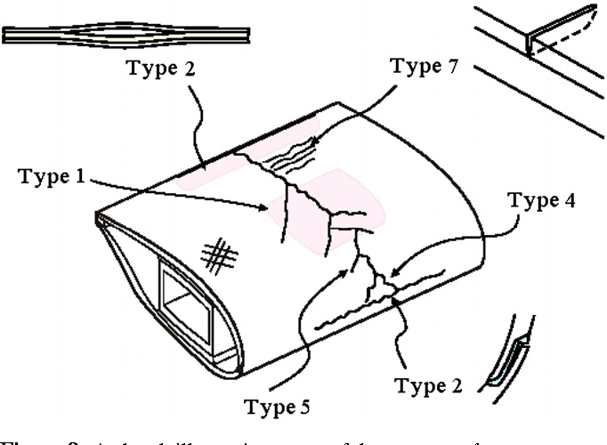 Figure 8. A sketch illustrating some of the common damage types found on a wind turbine blade [18].