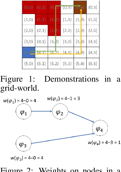 Figure 1 for Learning from Demonstrations using Signal Temporal Logic