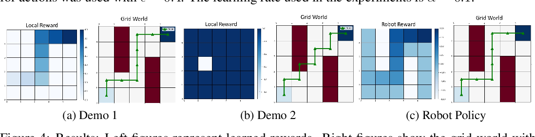 Figure 4 for Learning from Demonstrations using Signal Temporal Logic
