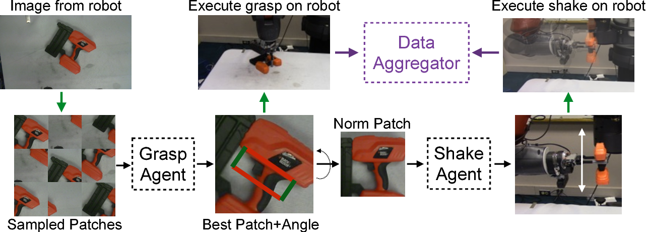 Figure 2 for Supervision via Competition: Robot Adversaries for Learning Tasks