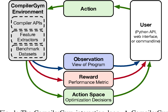 Figure 1 for CompilerGym: Robust, Performant Compiler Optimization Environments for AI Research