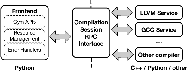Figure 2 for CompilerGym: Robust, Performant Compiler Optimization Environments for AI Research
