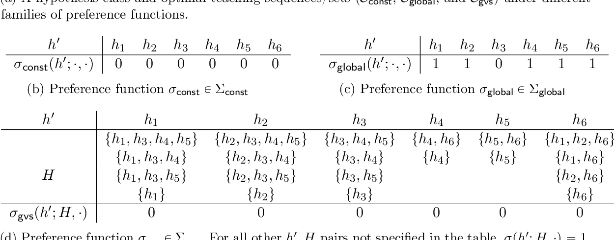 Figure 4 for Preference-Based Batch and Sequential Teaching