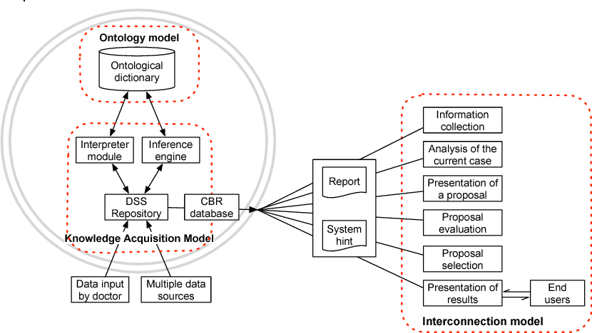 Figure 1 for Constructing Ontology-Based Cancer Treatment Decision Support System with Case-Based Reasoning