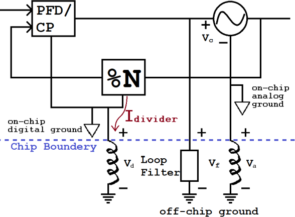 Mitigation Of Random And Deterministic Noise In Mixed Signal Systems