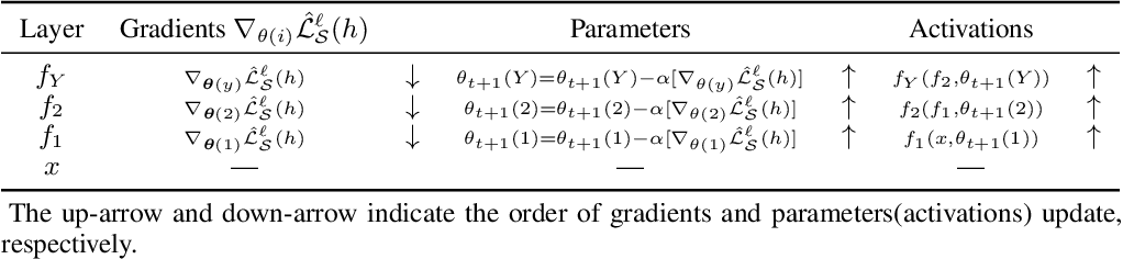 Figure 4 for PAC-Bayesian Generalization Bounds for MultiLayer Perceptrons