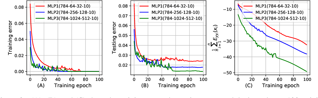 Figure 3 for PAC-Bayesian Generalization Bounds for MultiLayer Perceptrons