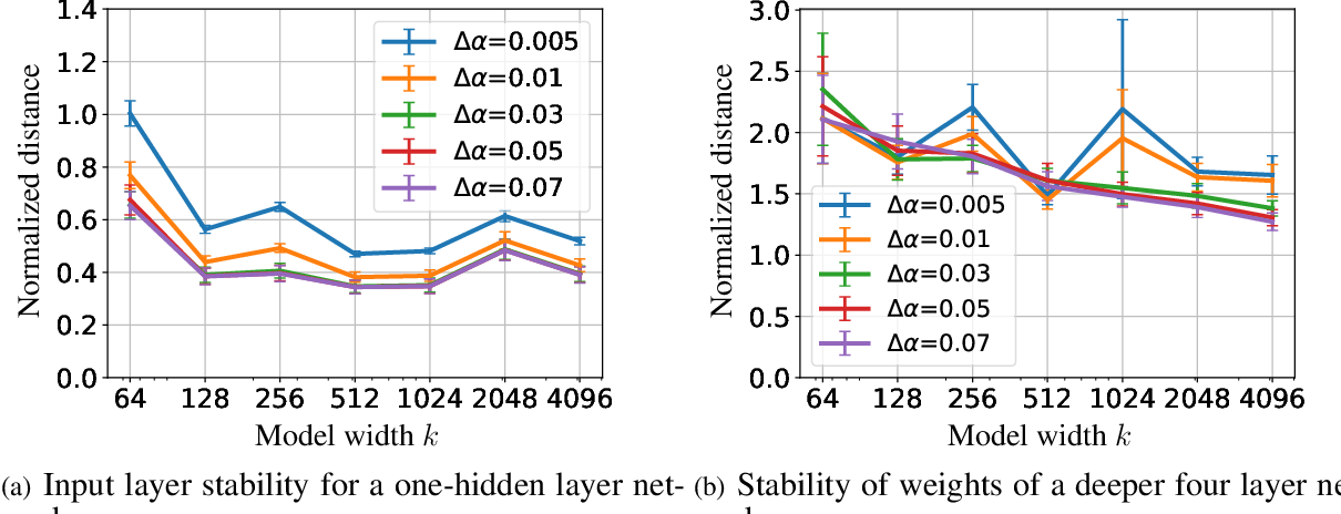 Figure 2 for Generalization Guarantees for Neural Architecture Search with Train-Validation Split