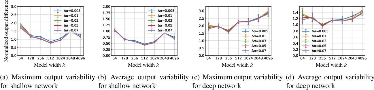 Figure 3 for Generalization Guarantees for Neural Architecture Search with Train-Validation Split