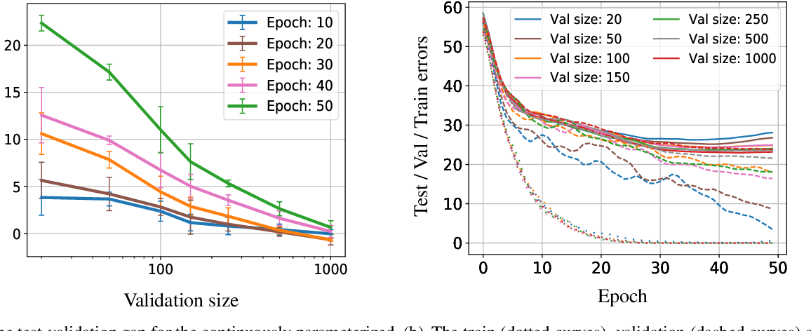 Figure 4 for Generalization Guarantees for Neural Architecture Search with Train-Validation Split