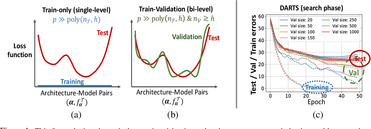 Figure 1 for Generalization Guarantees for Neural Architecture Search with Train-Validation Split