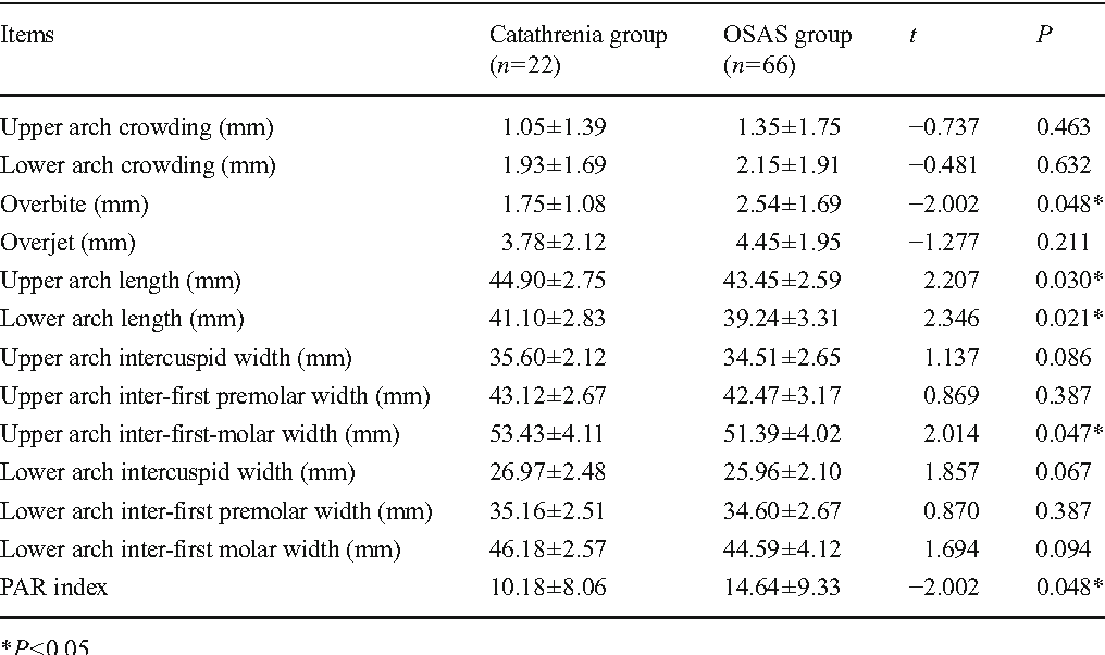 Table 4 From Anatomical Characteristics Of Catathrenia Nocturnal