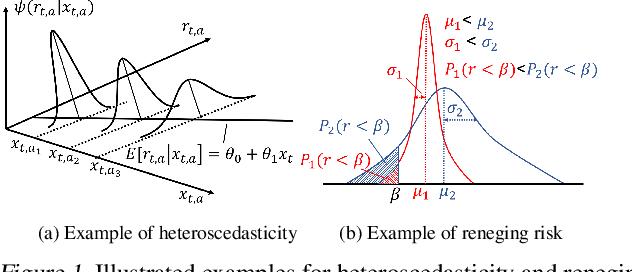 Figure 1 for Heteroscedastic Bandits with Reneging