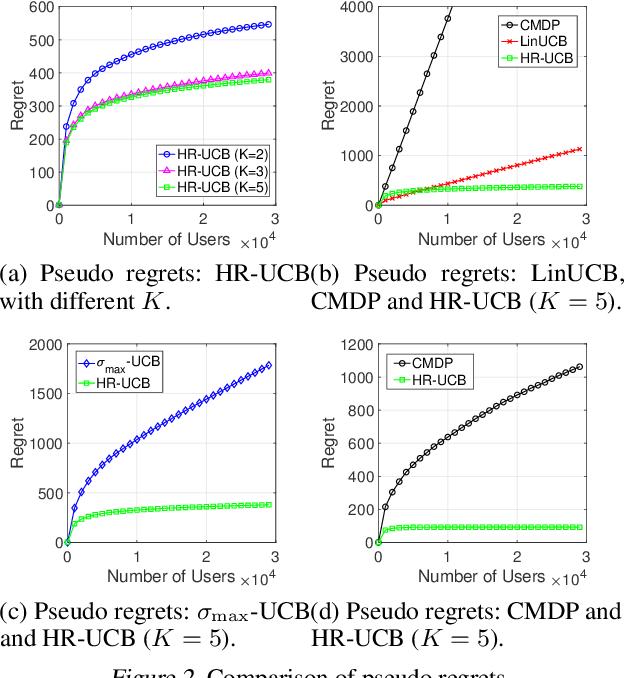 Figure 2 for Heteroscedastic Bandits with Reneging