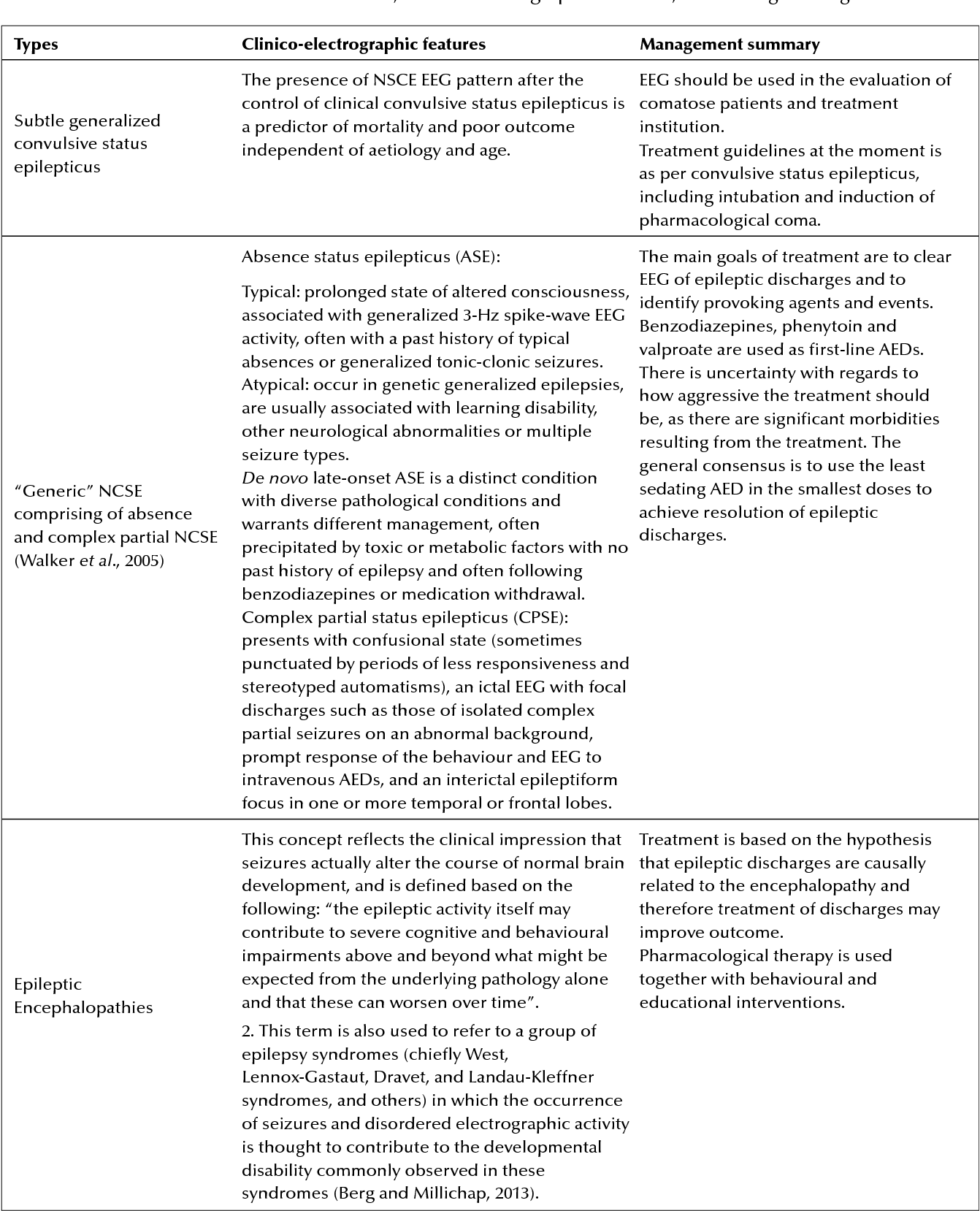 Figure 1 from Non-convulsive status epilepticus in the