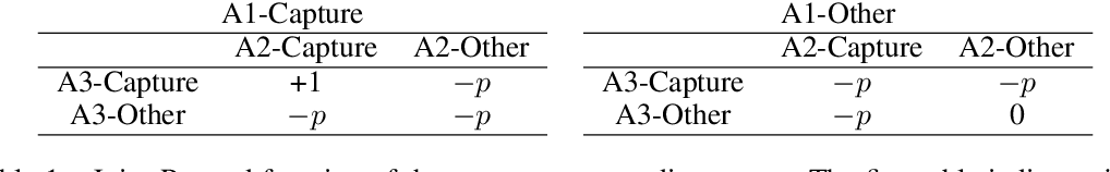 Figure 2 for UneVEn: Universal Value Exploration for Multi-Agent Reinforcement Learning