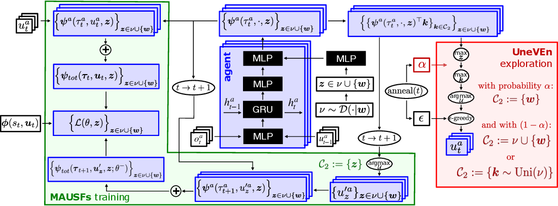 Figure 1 for UneVEn: Universal Value Exploration for Multi-Agent Reinforcement Learning