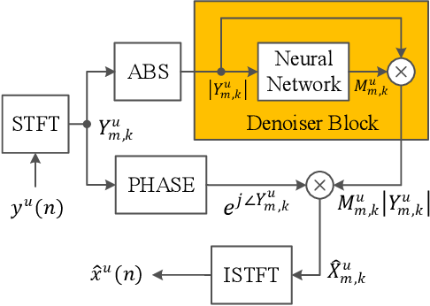 Figure 1 for End-to-End Multi-Task Denoising for joint SDR and PESQ Optimization