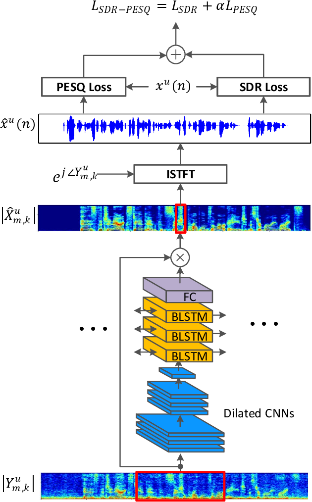 Figure 2 for End-to-End Multi-Task Denoising for joint SDR and PESQ Optimization