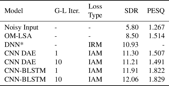 Figure 3 for End-to-End Multi-Task Denoising for joint SDR and PESQ Optimization